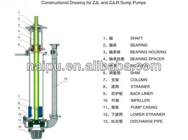 Handling inventory-various vertical slurry pumps, mud pumps, sand pumps-gold mining equipment 65qv-spr
