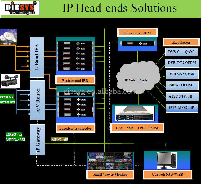 digital tv broadcasting equipment_Encoders,Transcoder,ip streamer,modulator,CAS,SMS,PSI/SI Editor
