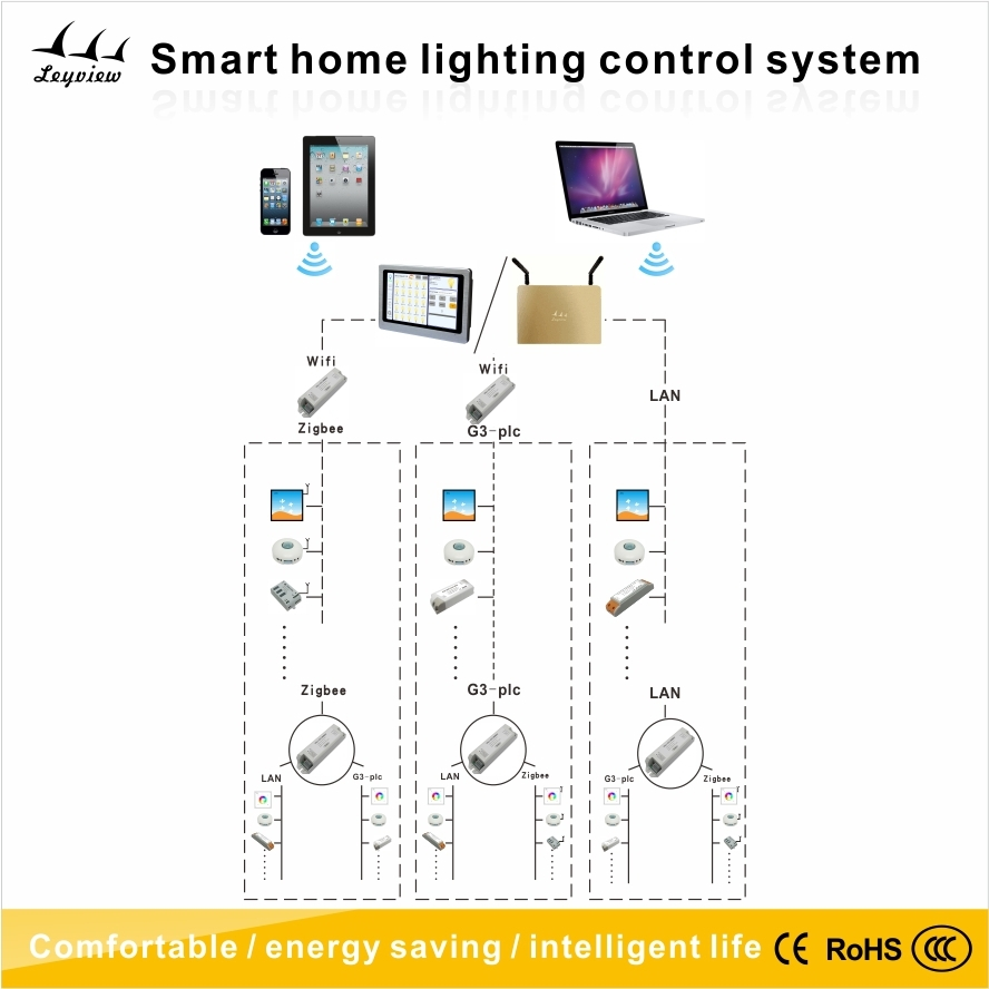 Smart Home System Led Lighting Control System,Wifi Home