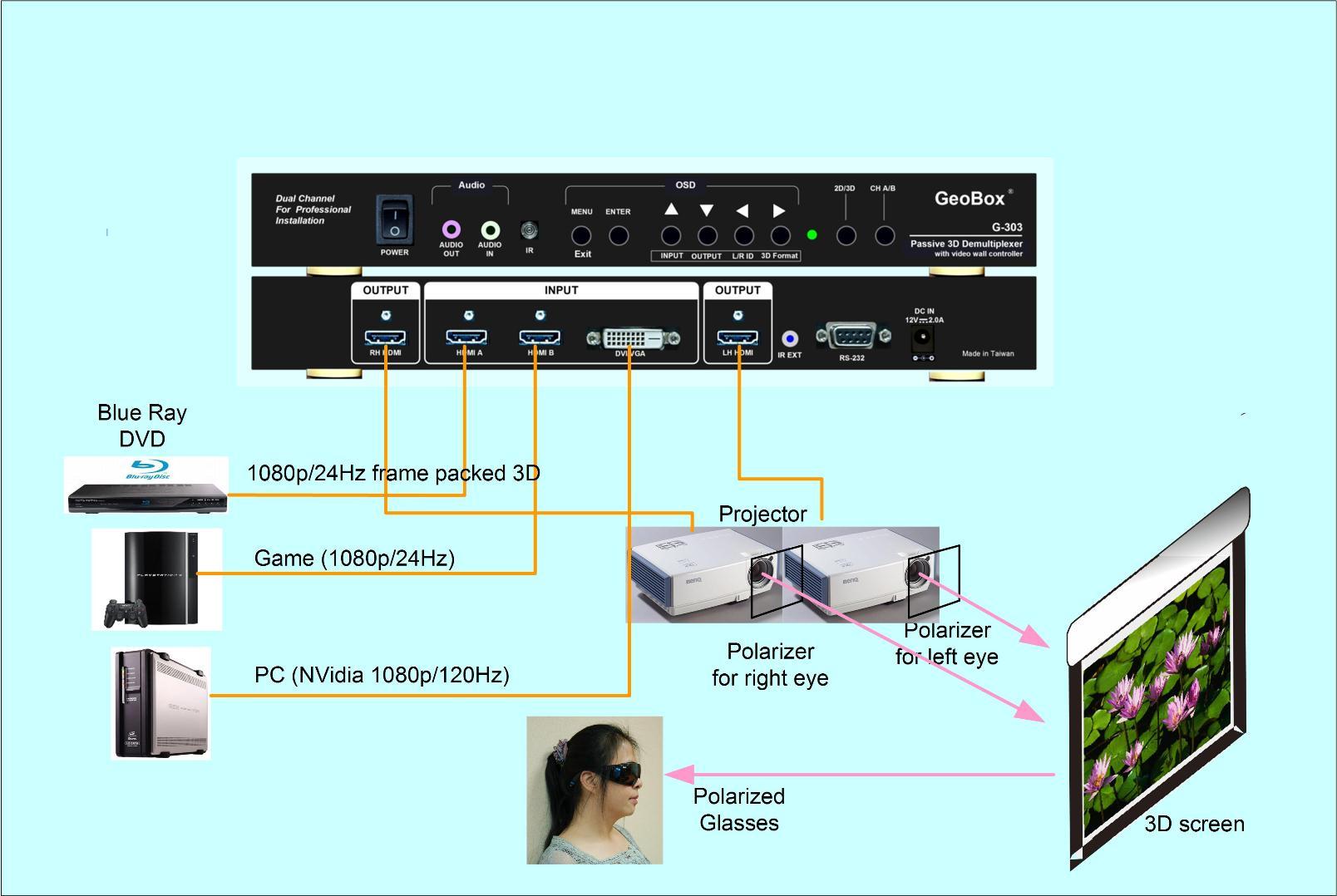 G-303 Dual Channel Professiona Active/passive 3d Processor