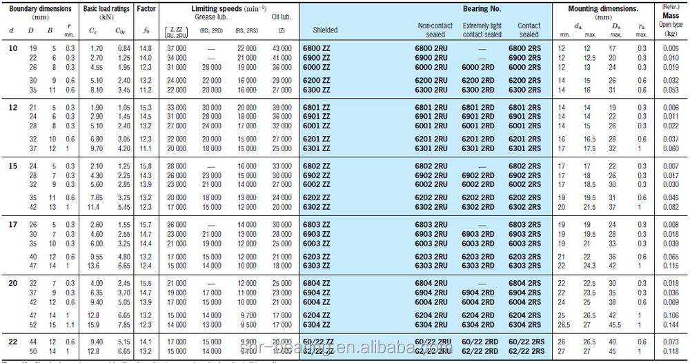100+ Roller Bearings Inch Size Chart – yasminroohi