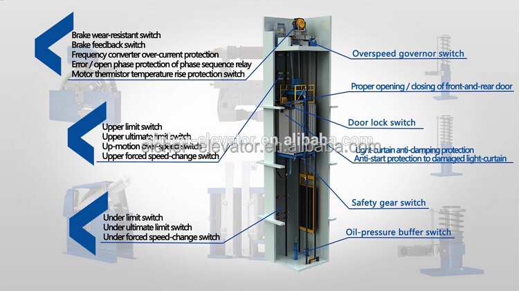 Sicher Elevator Gearless Elevador for Construction Project, View Elevador,  SRH Product Details from Sicher Elevator Co , Ltd  on Alibaba com