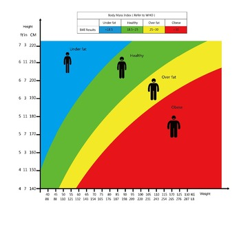 Personal Digital Bmi Bathroom Scale Electronic Body M Index 180kg