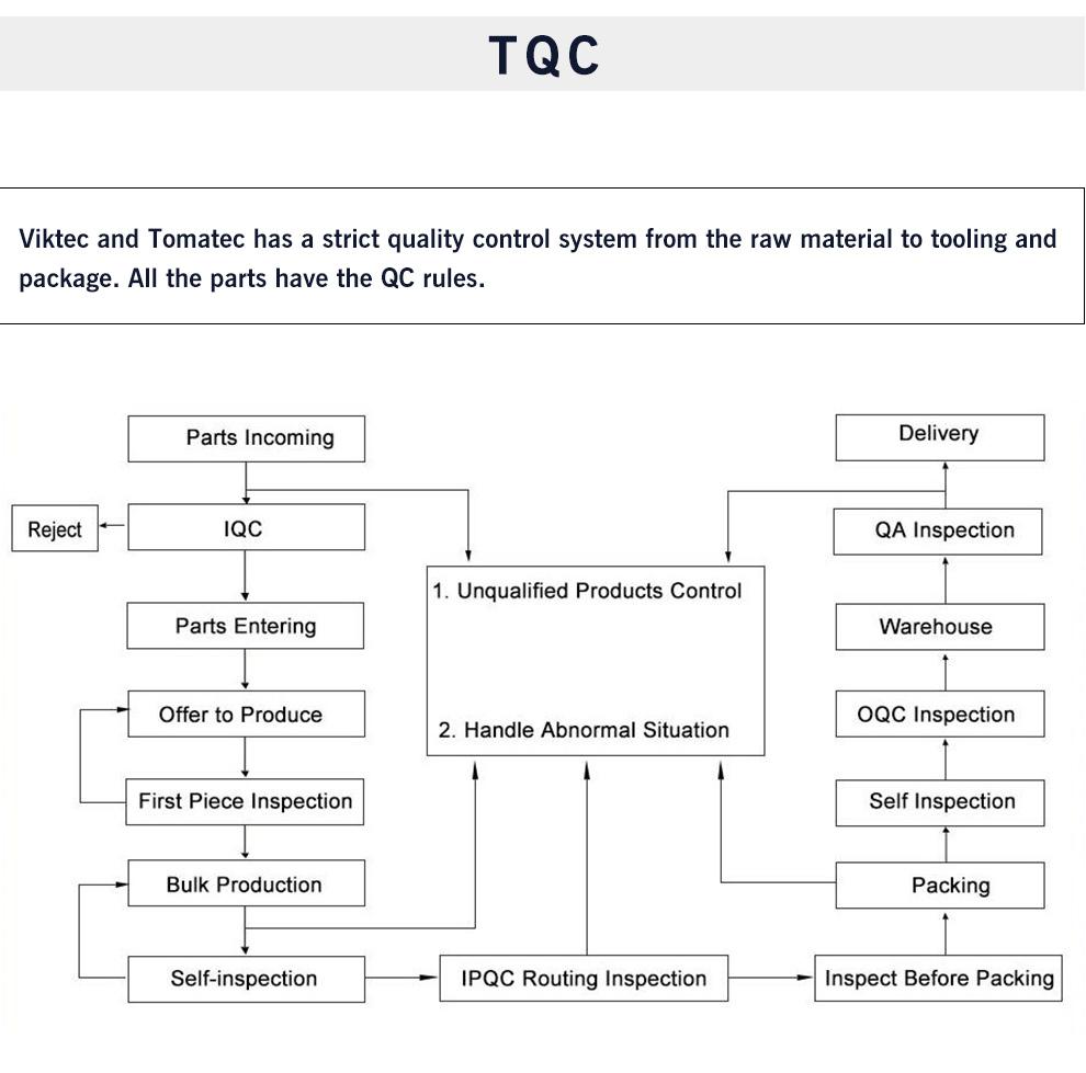 Garantía de Calidad de la cadena de interruptor y fascinante de la herramienta (VT01420)