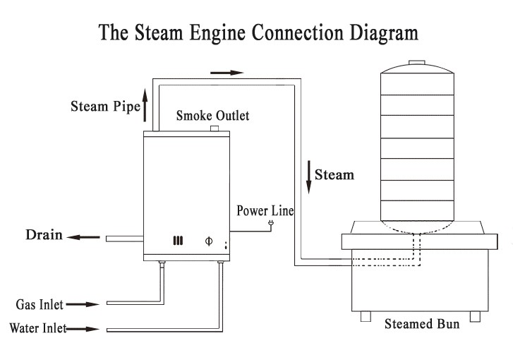 Industrial Best Price Small Steam Engine Generator