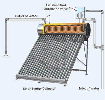 Adjustable angle Solar + Instant gas water heater Price