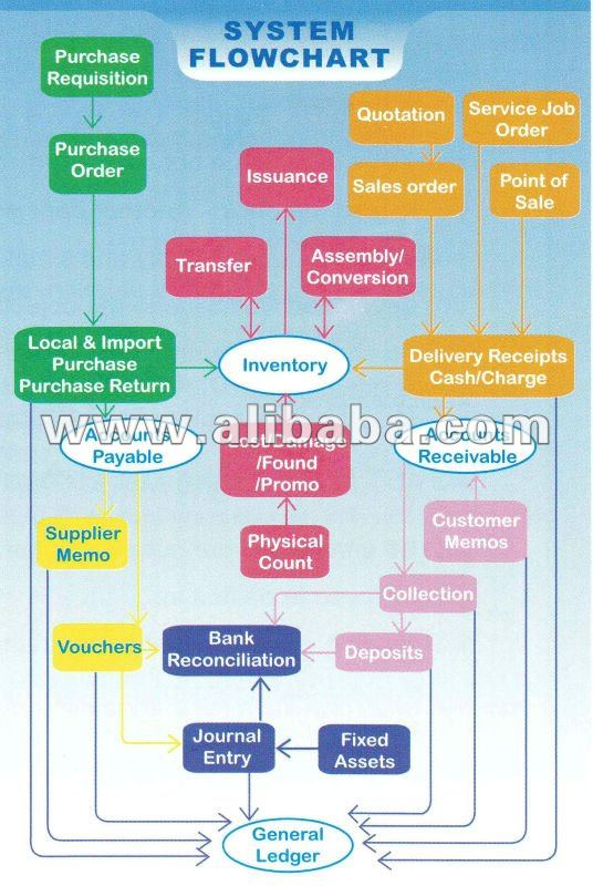 ASYST ACCOUNTING SOFTWARE AND INVENTORY SYSTEM PHILIPPINES