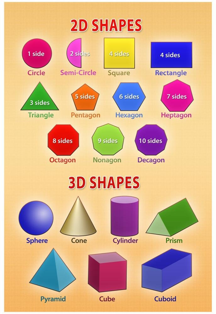 picture about Printable Shapes Chart known as Reasonably priced 3d Styles Chart, identify 3d Designs Chart specials upon line at