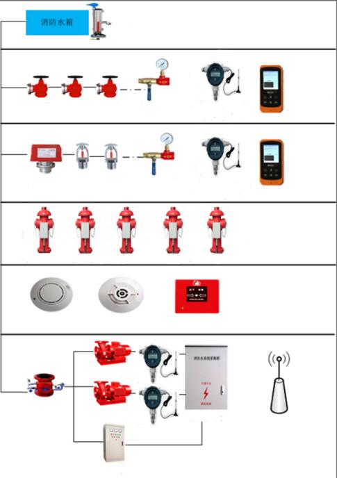 Télécommande 3G 4G Alarme Haute Pression À Eau Chaude et Transmetteur De Température pour Solution IOT