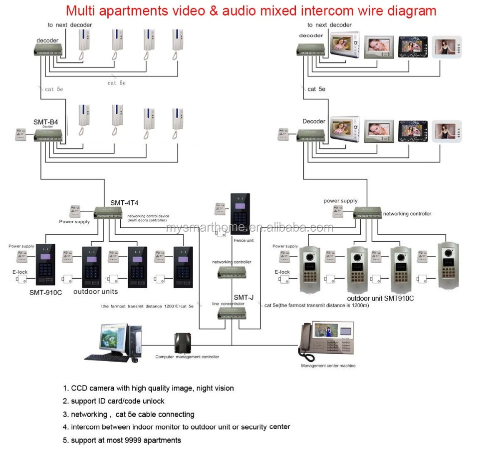 audio intercom system audio intercom system suppliers and audio intercom system audio intercom system suppliers and manufacturers at com