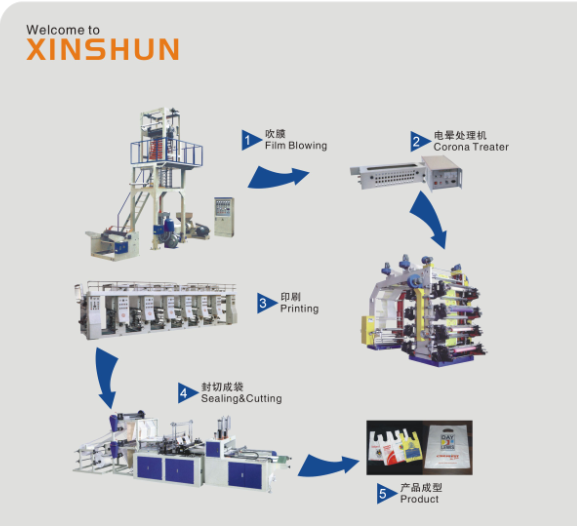 Xinshun Factory New Design for LDPE/HDPE packing film blowing machine