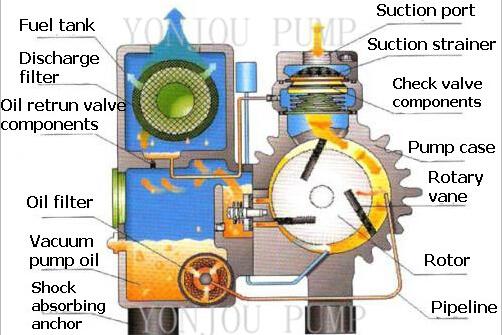 Oil Lubricated Vacuum Pump Single Stage Rotary Vane Vacuum