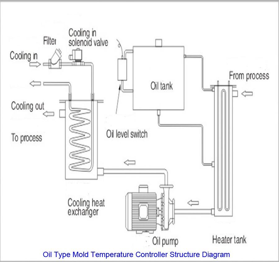 Water Mold Diagram Hot Runner Oil ...