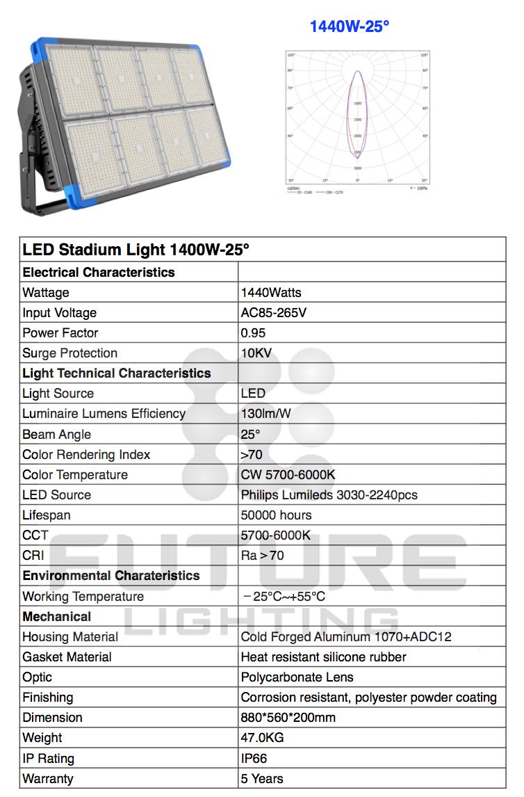 1500w led stadium light.png