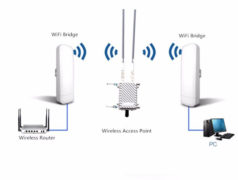 Outdoor 5.8G Wireless Access Point AP WiFi Bridge Router CPE 3.5KM Antenna 14dBi
