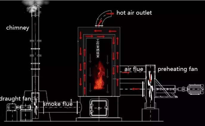 Nuôi trồng thủy sản sưởi ấm nồi hơi nước nóng bếp sưởi ấm lò hơi cho gia cầm đổ và kỹ thuật công nghiệp