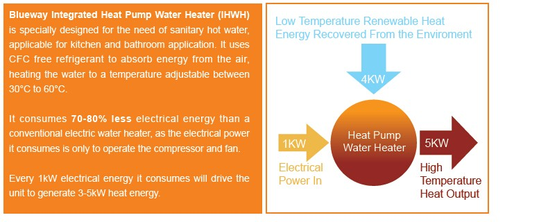 Integrated Hot Water Heat Pump With 2solar Coils And 1 5kw