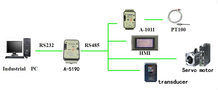 PLC with 4DI,4AI(0/4-20mA and 2PT100),2DO,2AO(0/4-20mA) (A-5190)