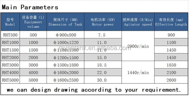 स्टेनलेस स्टील homogenizer पायसीकारी मिश्रण मिश्रण टैंक