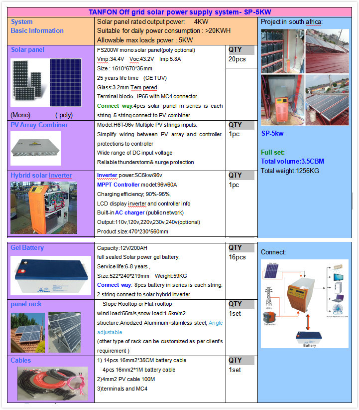 4kw 5kw 8kw 10kw Solar Power Systems Sri Lanka Price Solar 6kw Kit Commercial Photovoltaic Systems View 10kw Home Solar Power System Tanfon Product Details From Foshan Tanfon Energy Technology Co Ltd On Alibaba Com