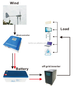 600W Free energy generator magnet/Energy Saving 600W Wind Turbine Price With Magnet Generator