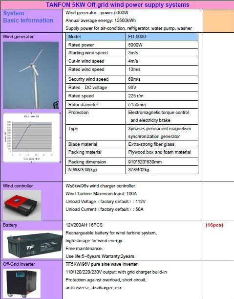 Free Ship Cost 7kva Solar Power System 15kw Wind Solar Hybrid Power System  - Buy 7kva Solar Power System,Indoor Solar Power Lighting System,Small Wind