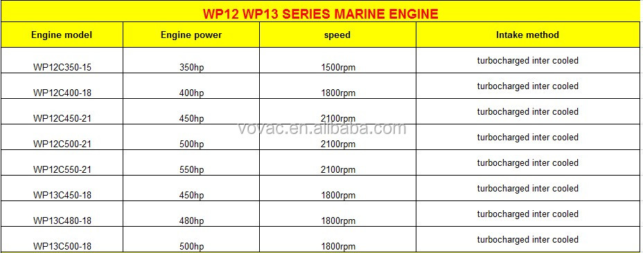 Competitive Price Weichai 2100rpm 450HP Marine Diesel Engine With Gearbox WP12C450-21