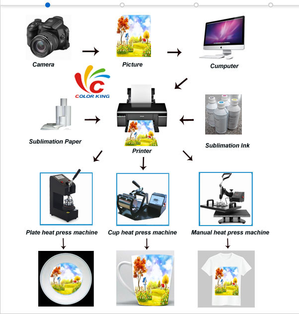 Colorking new release product heat press machine with supercar design