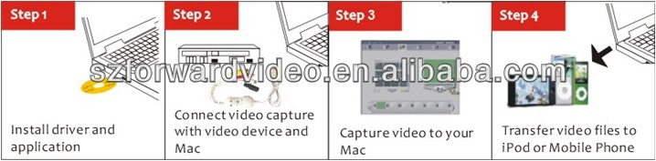 USB2.0 video capture for MAC os video grabber dongle ezcap128