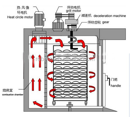 hot air oven diagram pdf