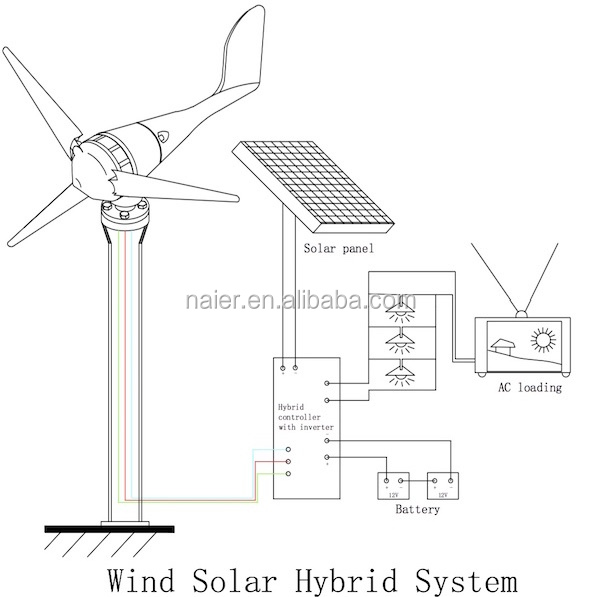600w small wind turbine system