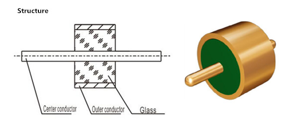 Glass-to-metal Hermetic Seal Solder Contact Connector