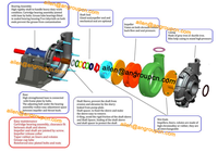Electric C/w 1000 Hp Diseal Engine River Sand Suction Acid ...