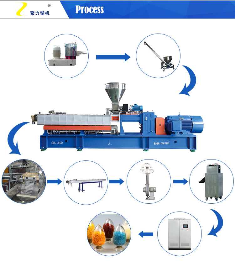 Plastic Rubber Extrusion Granulating Pelletizing Line