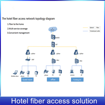 Hotel Fiber Access Network Solution Topology Diagram Buy Hotel