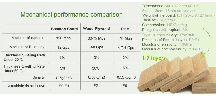 Taxa de amostra de produtos de bambu