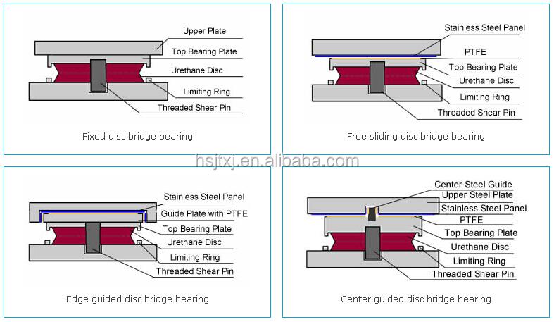 TYPES OF BRIDGE BEARING PDF