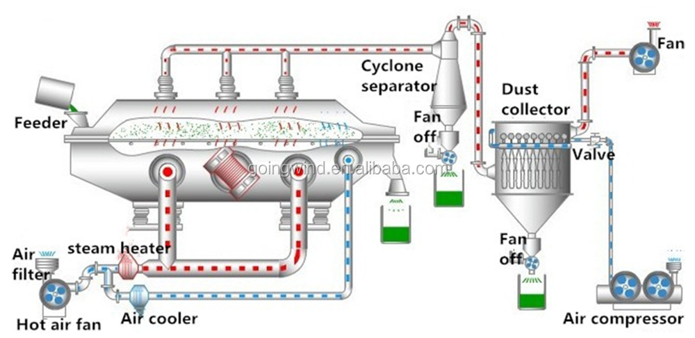 Automatic Vibrating Fluidized Bed Dryer Machine Good Price ...