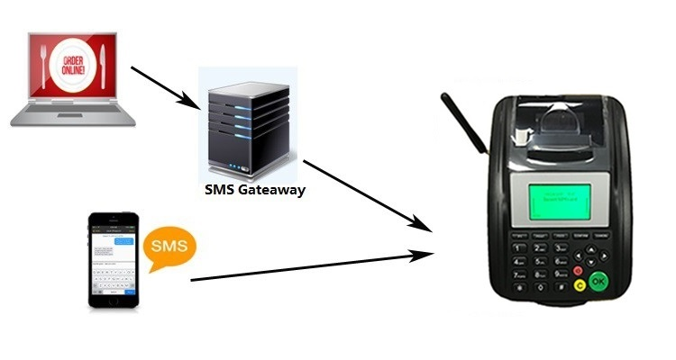 Wireless WIFI GPRS Printer for Food order online, Optional with barcode scanner