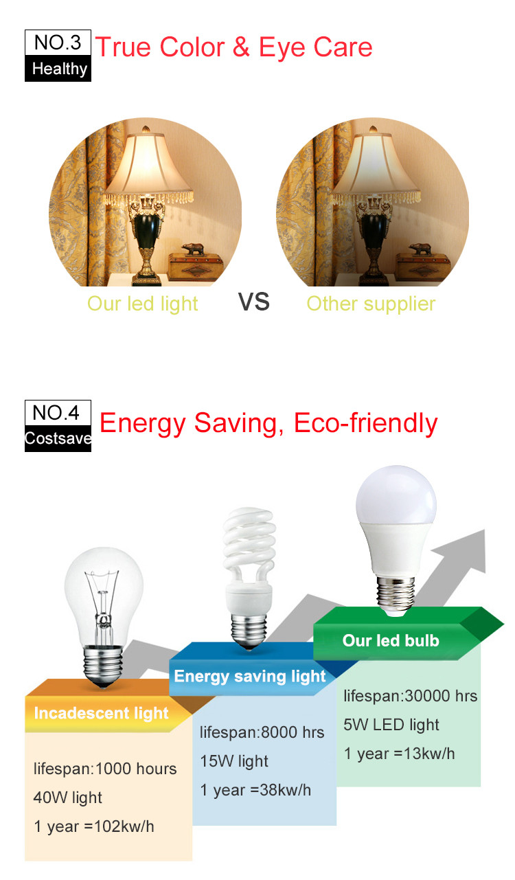 LED Bulb - Gadget World Bangladesh