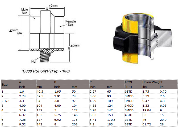 Api Certificate Stainless Steel Fmc Weco Figure 1502 Hammer Union - Buy  Hammer Union Fig 1002,Figure 206 Hammer Union,Api 16c Hammer Union Product  on