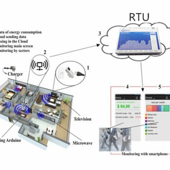 Intelligent GSM RTU Controller Remote Telemetry Unit IOT With 2 Analog Input