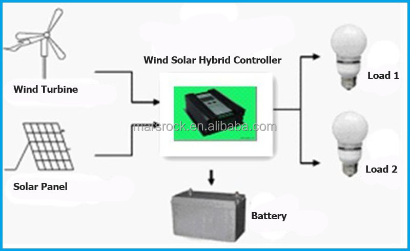 solar generator wiring diagram fuse solar generator wire diagram 20a 24v booster charging function controller allowed