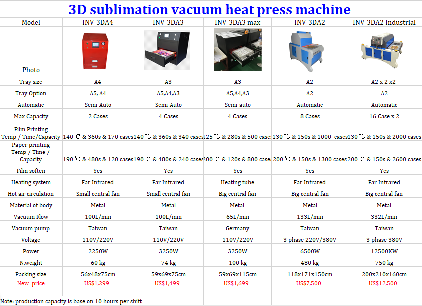 A3 powerful 3d vacuum sublimation mahine