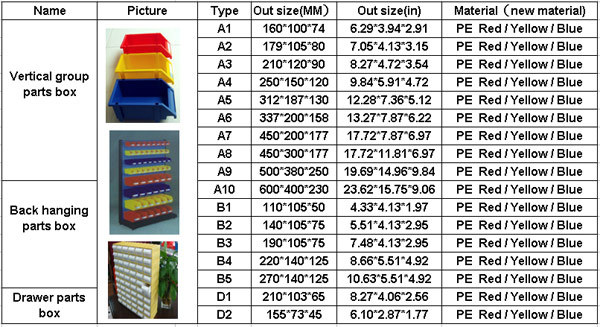 2014 Hot Selling Plastic Storage Bins,stackable Storage Bin For Small Parts
