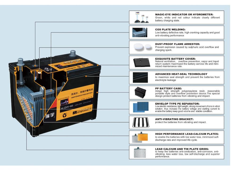 Korean Panasonic Battery Car Battery 130e41l Battery Buy Car