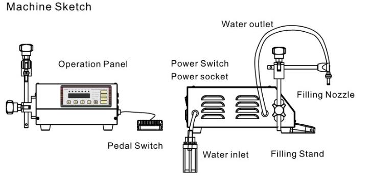 Digital Control Pump Liquid Filling Machine Updated Model GFK-160 2ML-3500ML