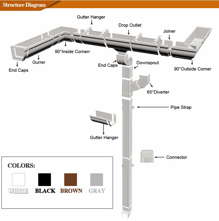 New Rain Gutter And Pvc Downpipe Bracket Hot Sale Gutter