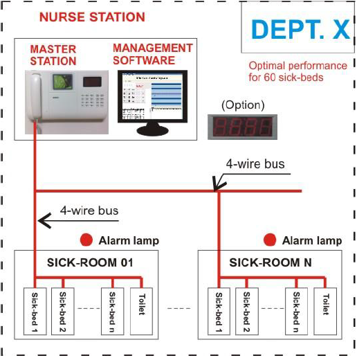 Ward Nursing Equipment Hospital Patient Monitor With Management System Software