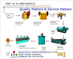 ISO9001 Mineral gold concentrate plant for copper, zinc, Au, silver, W Panning Machinery with gold concentrate line